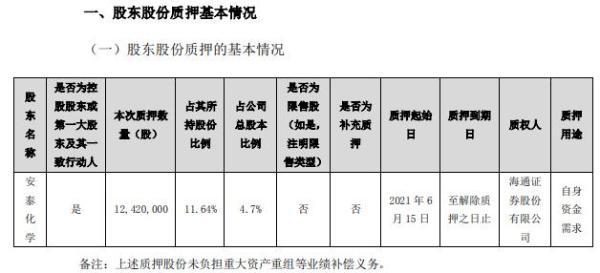 集泰股份控股股东安泰化学质押1242万股 用于自身资金需求