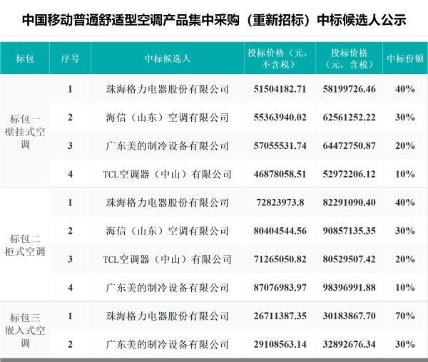 中国移动普通舒适型空调集采:格力、海信、美的、TCL四厂商入围