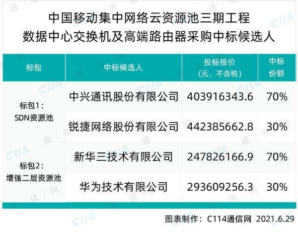 中国移动集中网络云资源池三期开出7亿大单:中兴、锐捷、新华三、华为中标