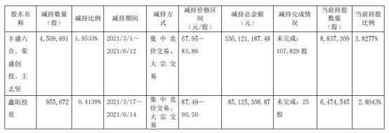 嘉元科技4名股东合计减持546.54万股 套现合计4.21亿