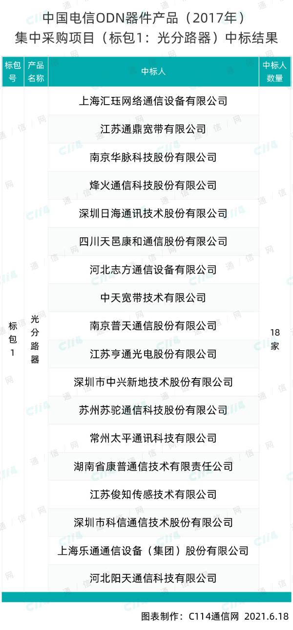 中国电信光分路器和光缆分光分纤盒集采:规模分别为655.3万套、303.5万台