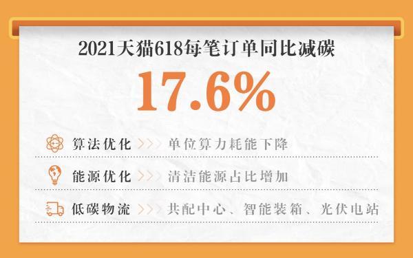"""天猫618首提""""绿色GMV"""":每笔订单同比减碳17.6%"""