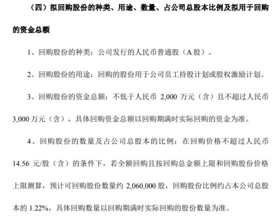 伟隆股份将花不超3000万元回购公司股份 用于股权激励