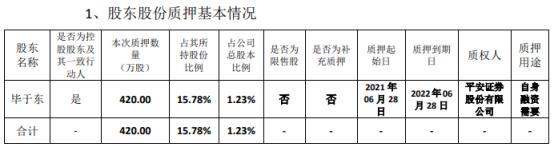 山东赫达控股股东毕于东质押420万股 用于自身融资需要