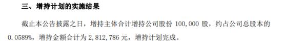 上海天洋副总经理兼财务负责人商小路增持10万股 耗资281.28万