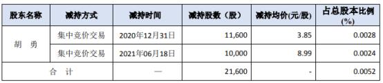 佳创视讯股东胡勇减持2.16万股 套现13.46万