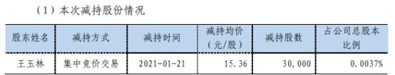 正海磁材股东王玉林减持3万股 套现46.08万