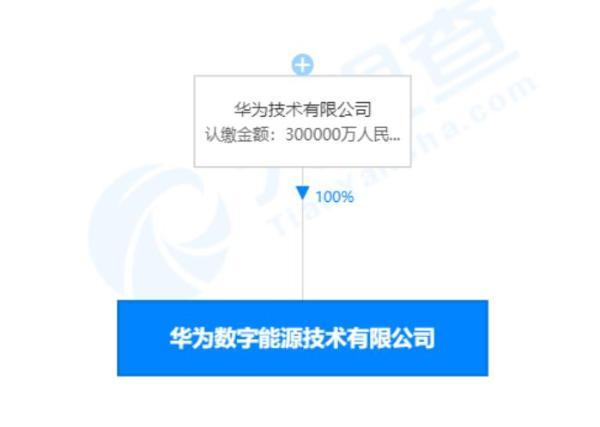 华为出资30亿成立数字能源公司