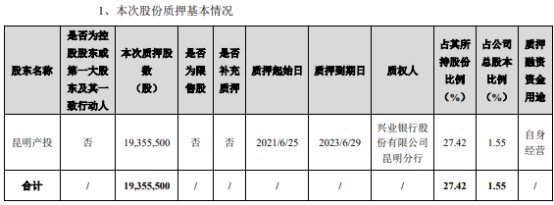 闻泰科技股东昆明产投质押1935.55万股 用于自身经营