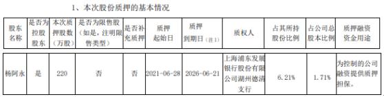 三星新材控股股东杨阿永质押220万股 用于为控制的公司融资提供质押担保