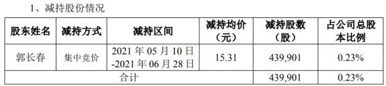 长缆科技股东郭长春减持43.99万股 套现673.49万