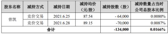 健帆生物股东曾凯减持13.4万股 套现1184.31万