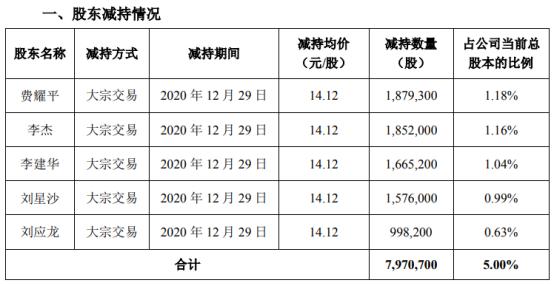 科创信息5名股东合计减持797.07万股 套现合计约1.13亿