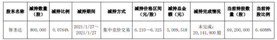 黑牡丹股东昝圣达减持80万股 套现500.95万