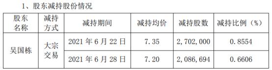 大烨智能股东吴国栋减持478.87万股 套现1772.62万