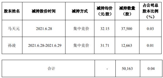 洪汇新材2名股东合计减持5.02万股 套现合计160.72万