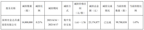 新潮能源股东金志昌盛被动减持1400万股 减持总金额2317.49万