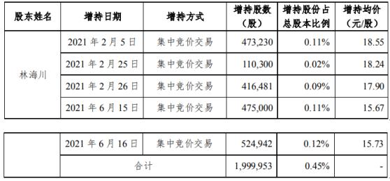 宏川智慧股东林海川增持200万股 耗资约3145.93万