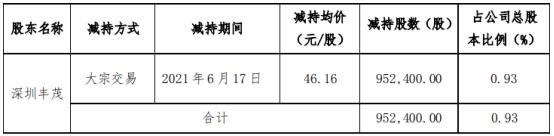 左江科技股东深圳丰茂减持95.24万股 套现4396.28万