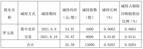 南京聚隆股东罗玉清减持1.3万股 套现46.25万