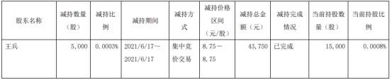 江淮汽车董事王兵减持5000股 套现4.38万