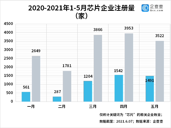 跑步钱进!前5月中国芯片企业数量飙升230%