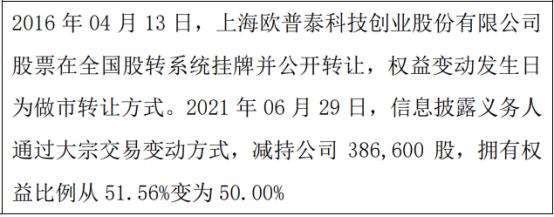 欧普泰股东王振减持38.66万股 权益变动后持股比例为50%