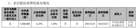 贝达药业控股股东凯铭投资质押500万股 用于自身经营