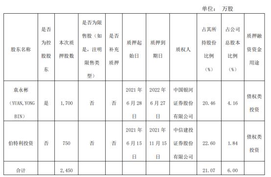 伯特利2名股东合计质押2450万股 用于债权类投资