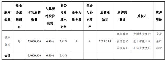振东制药控股股东振东集团质押2500万股 用于自身生产经营