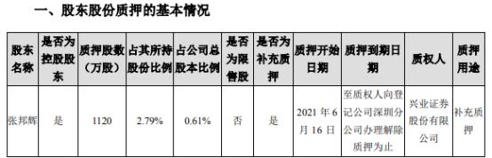 天邦股份控股股东张邦辉质押1120万股 用于补充质押