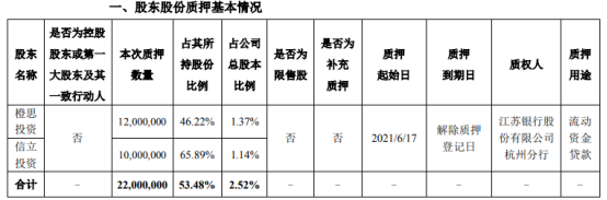 万润科技2名股东合计质押2200万股 用于流动资金贷款