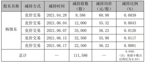 精测电子2名股东合计减持293.33万股 套现合计约1.64亿
