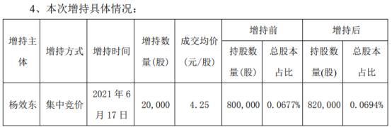 华仁药业董事长、总裁杨效东增持2万股 耗资8.5万