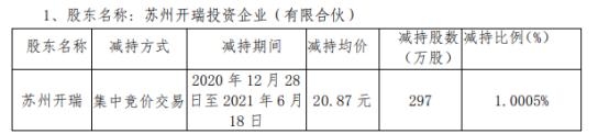 国瑞科技股东苏州开瑞减持297万股 套现6198.39万