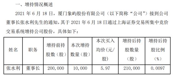 厦门象屿董事长张水利增持1万股 耗资5.97万