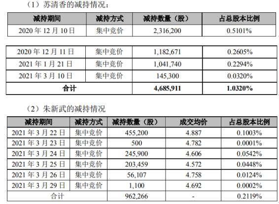 爱迪尔2名股东合计减持564.82万股