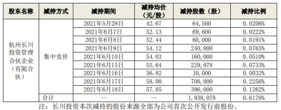 长川科技股东长川投资减持193.81万股 套现约1.12亿