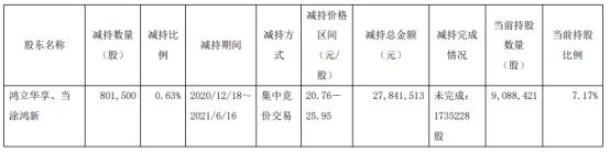 振江股份2名股东合计减持80.15万股 套现合计2784.15万
