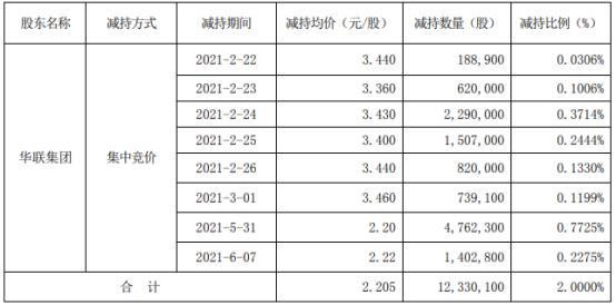 *ST腾邦股东华联集团减持1233.01万股 套现2718.79万