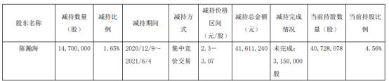 浙文影业股东陈瀚海减持1470万股 套现4161.12万