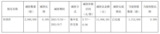 亚邦股份股东许济洋减持200万股 套现1190.64万