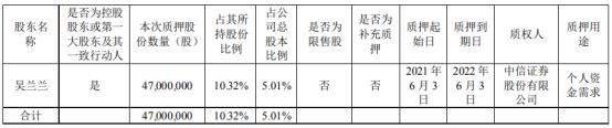 裕同科技控股股东吴兰兰质押4700万股 用于个人资金需求