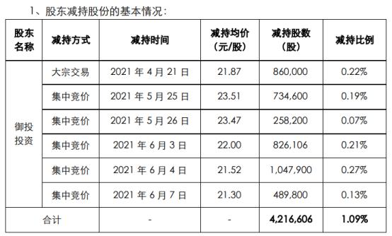 水羊股份股东御投投资减持421.66万股 套现约9074.14万