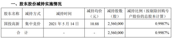 福瑞股份股东国投高新减持256万股 套现2785.28万