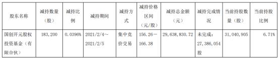 金域医学股东国创开元减持18.32万股 套现2963.88万