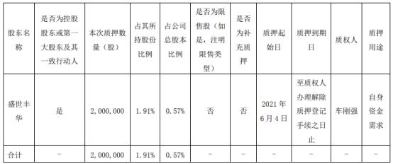 康跃科技控股股东盛世丰华质押200万股 用于自身资金需求