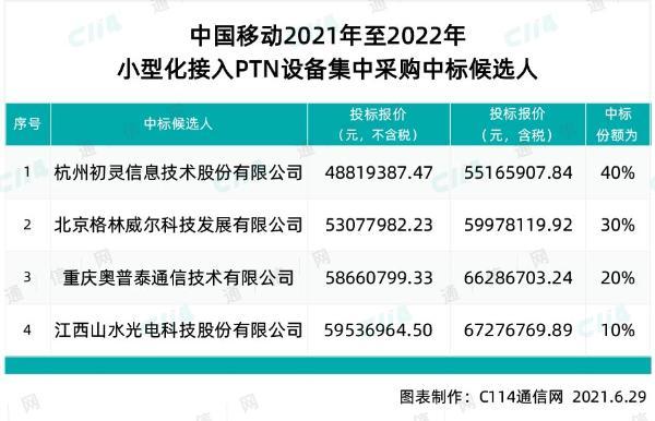 中国移动小型化接入PTN设备集采:杭州初灵等四厂商中标