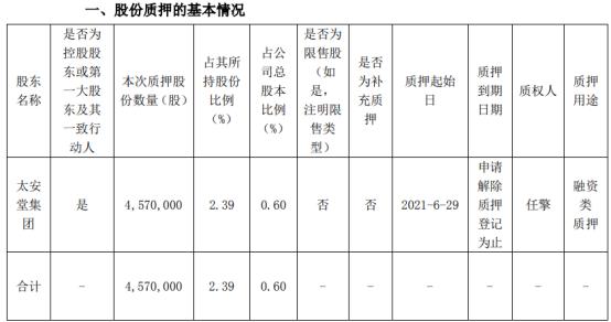 太安堂控股股东太安堂集团质押457万股 用于融资