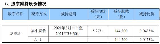 开元教育股东龙爱玲减持14.42万股 套现76.1万